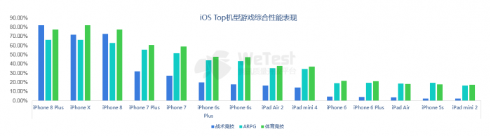 Android、iOS两大阵营主流设备性能表现