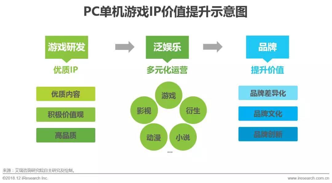 IP品牌化