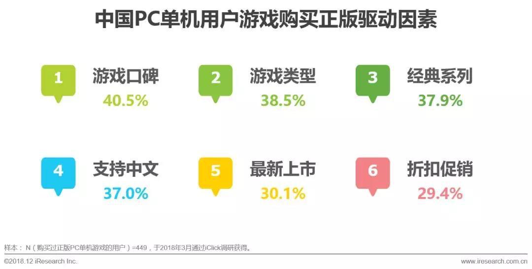 PC单机游戏用户购买正版游戏驱动因素:游戏品质