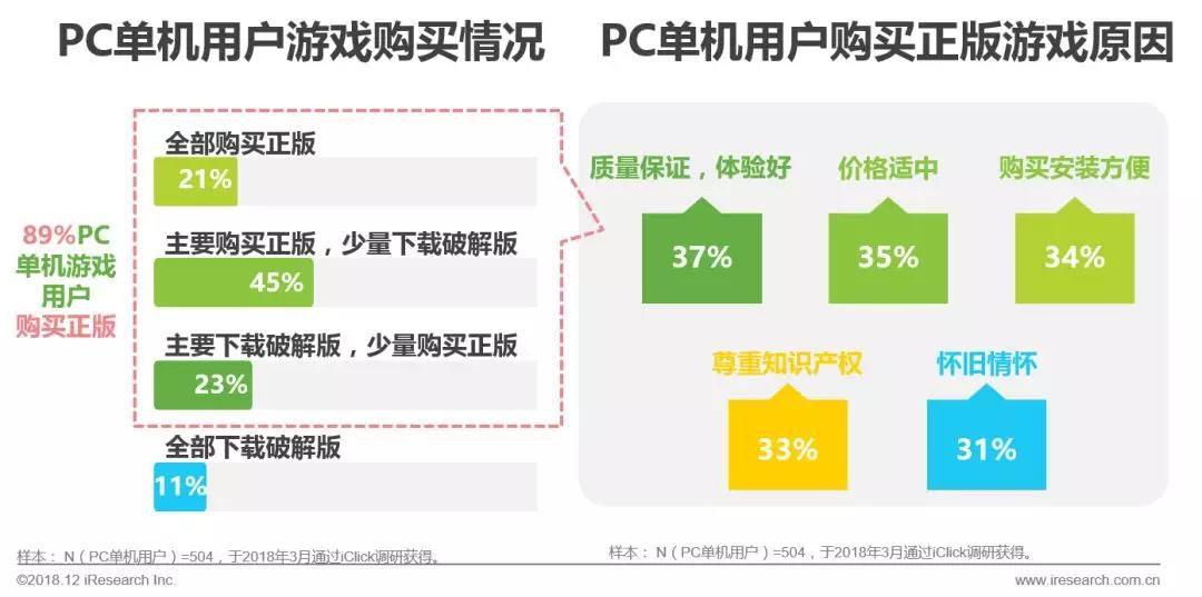 89%的用户购买过正版PC单机游戏