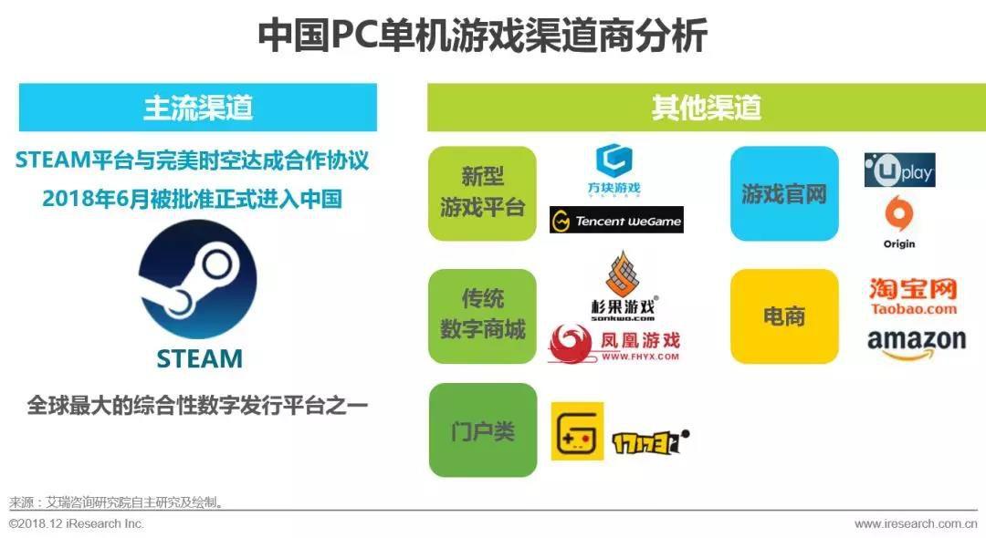 渠道商分析:STEAM是主流的PC单机游戏平台,国内类STEAM平台增多