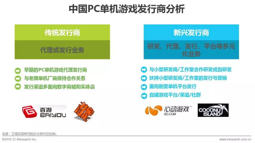 发行商分析:新兴发行商助推PC单机游戏行业发展