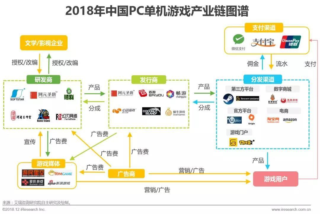 中国PC单机游戏产业链图谱