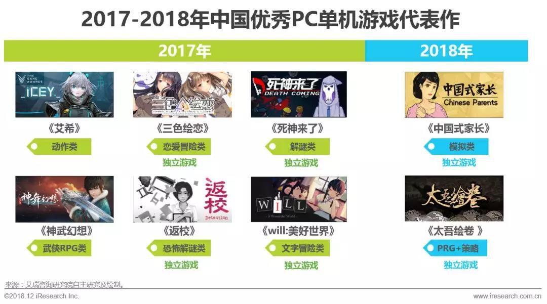 2017-2018年中国优秀PC单机游戏中独立工作室游戏作品为主,商业大作稀缺