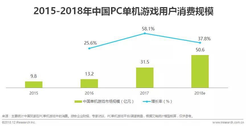 市场:2018年中国PC单机游戏用户消费规模达50.6亿