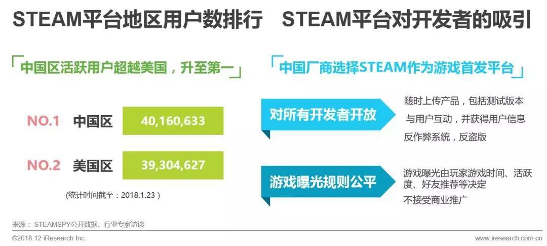 产品现状:STEAM平台支持中文的游戏具有一定代表性