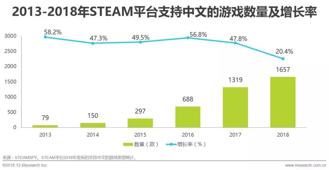 游戏数量:STEAM平台支持中文的游戏数量持续增长
