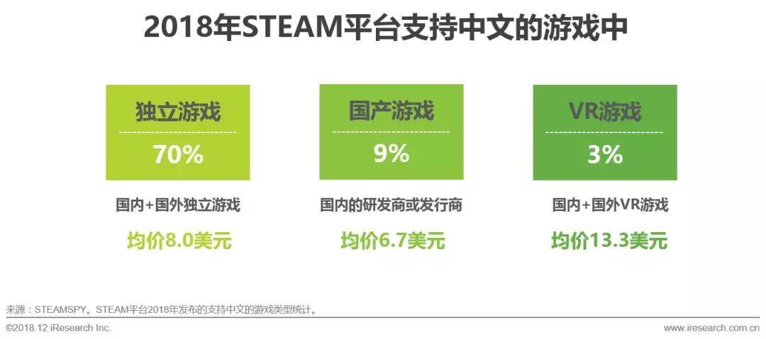 游戏类型:国产游戏产量较低且将面临国外独立开发者的竞争与挑战