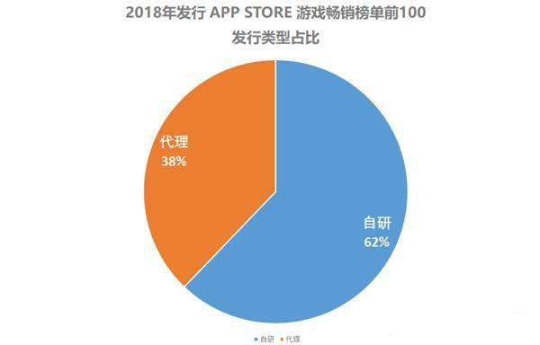 AppStore游戲暢銷榜單前100,發行類型占比:自研62%,代理38%