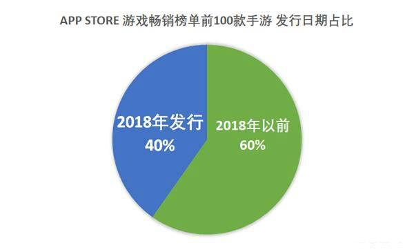 AppStore游戲暢銷榜單前100,2018年發行新游占比:40%