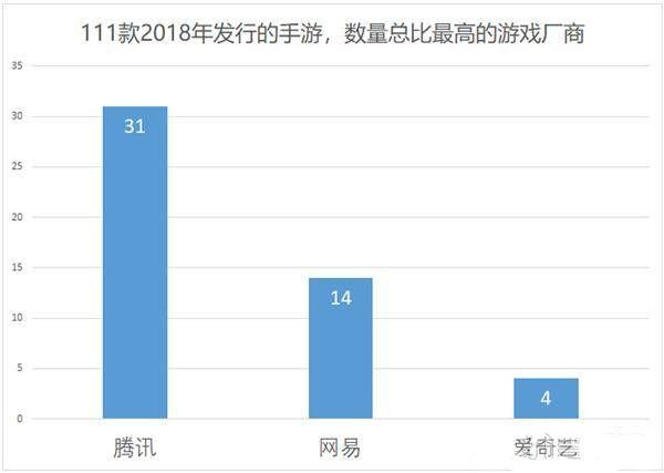 111款手游發行數量總比最高的游戲廠商:騰訊31款,網易14款