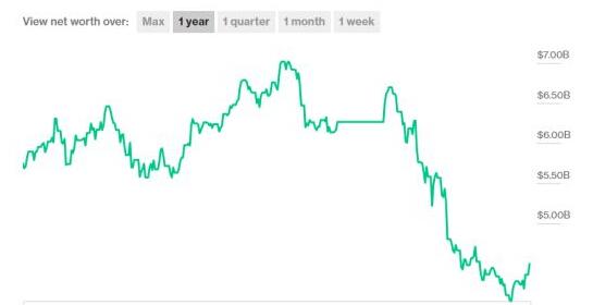 G胖资产走势图
