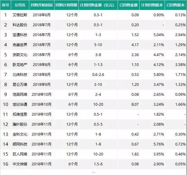 """""""寒冬""""中超16家A股上市公司发起回购,最大金额达20亿"""