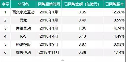 """港股游戏公司受""""寒冬""""影响较少,腾讯回购金额达8.9亿"""