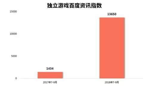 關于獨立游戲的百度資訊指數甚至同比增長近852%