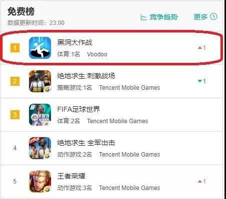 去年 6.18 日游戏免费榜排名