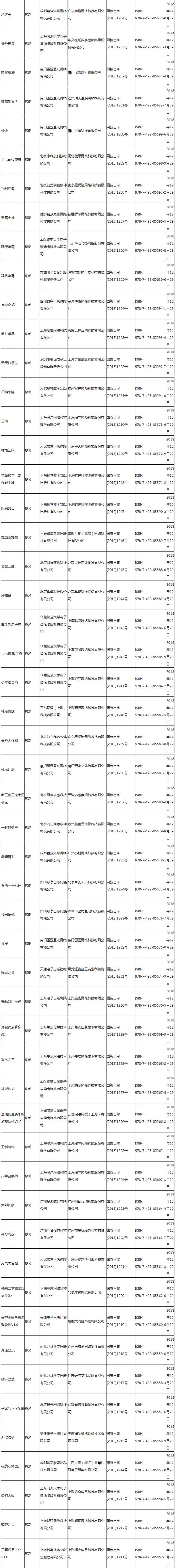 2019年首批游戏版号名单出炉:腾讯网易仍缺席