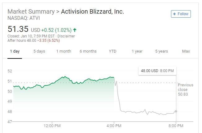 动视与Bungie分手后股价大跌 失去《命运》影响不大