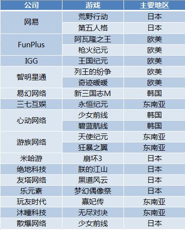 中国游戏出海目的地以美、日、韩、东南亚为主