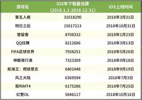 新游下载量Top 10