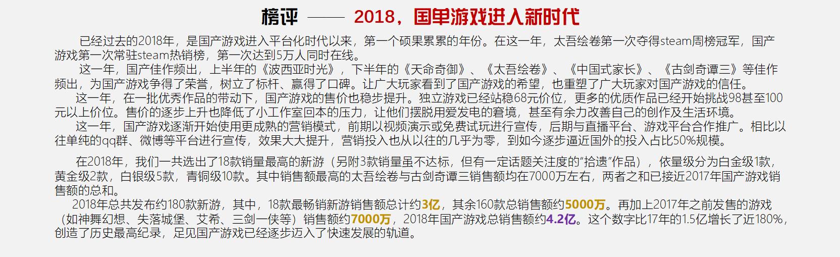 2018年国产单机游戏销售额4.2亿元 《古剑奇谭3》收入最高