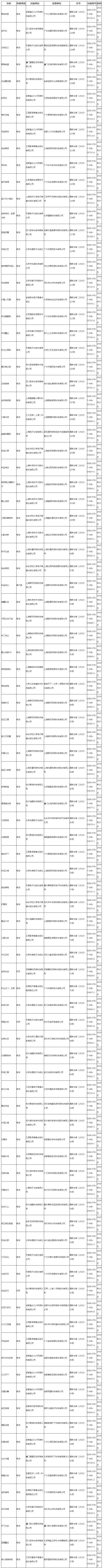2019年1月国产网游审批信息公开 腾讯网易继续缺席