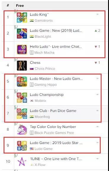 App Annie:印度Google Play Board免费榜1月22日16:30