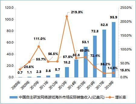 2018年中国自主研发网络游戏海外市场实际销售收入达95.9亿美元