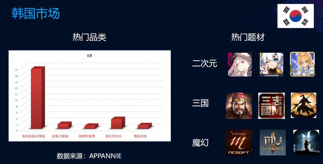 韩国游戏版本消耗最快,预注册是主要获客渠道