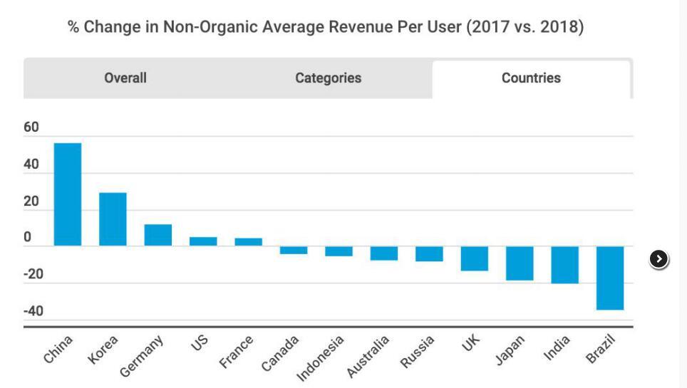 海外推广五大趋势及干货数据分享(留存、付费及 CPI)
