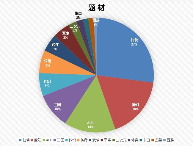 仙侠占比27%,西游最少仅占1%