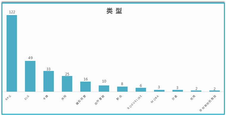 RPG、SLG依然是类型大户,占据半壁江山