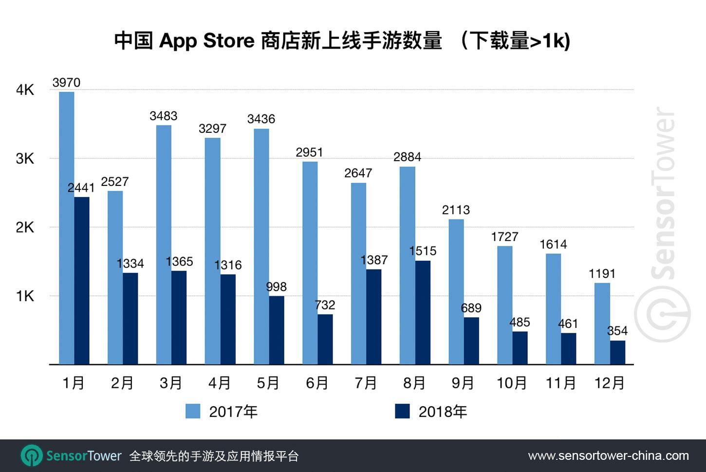 2018年中国App Store新上线手游13077款 同比减少59%