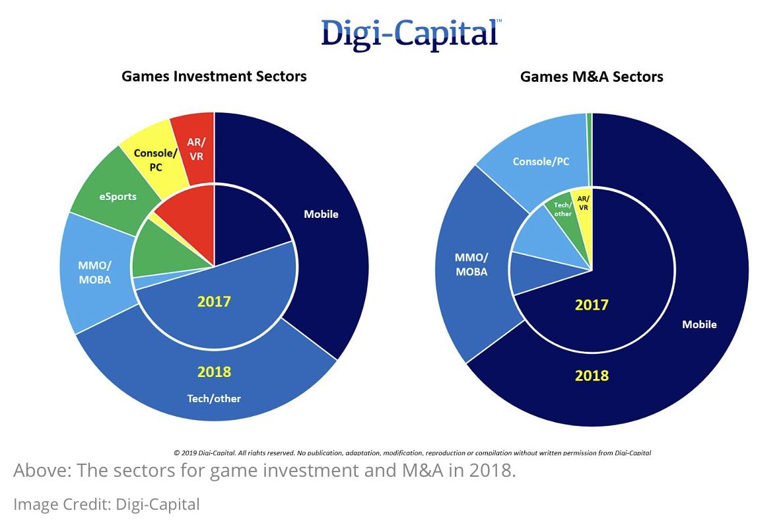 2018年游戏业投资额达57亿美元 并购额超220亿美元