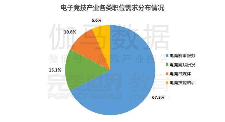 电竞赛事服务类职位需求占比达到67.5%