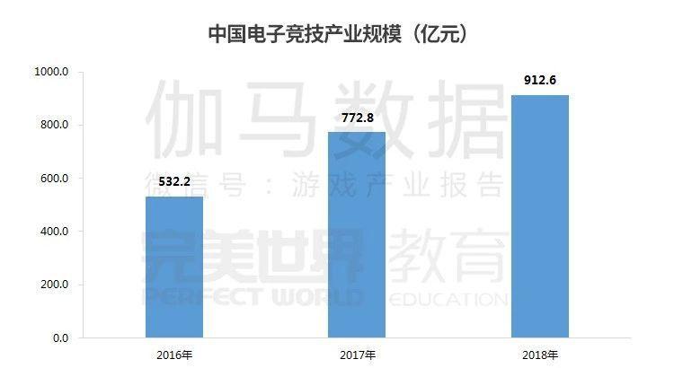 2018年中国电子竞技产业规模已经超过912亿元,用户规模达到了4.28亿人