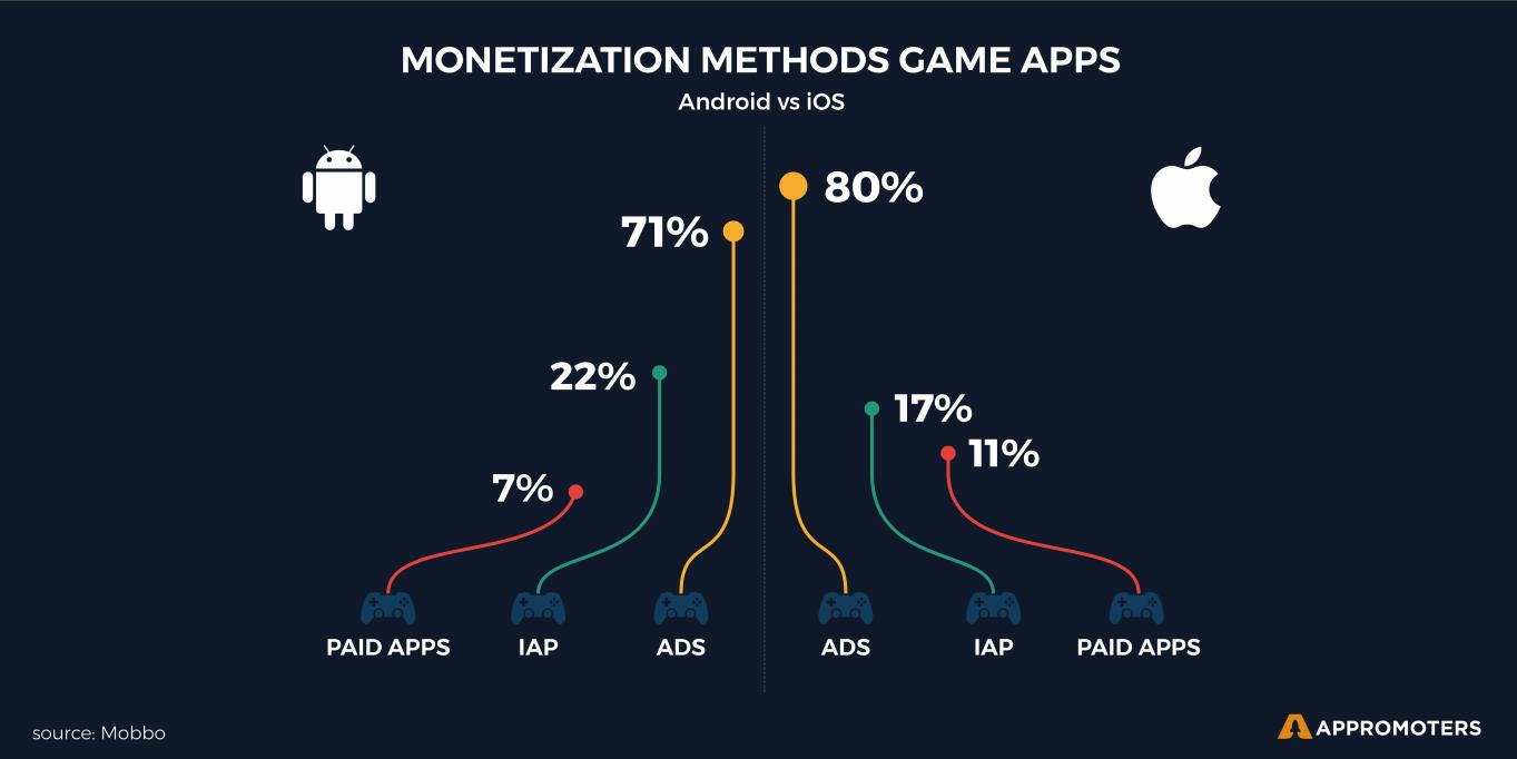 不同平台的应用变现差异