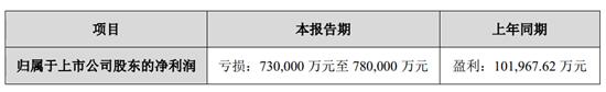 天神娛樂2018年凈利潤預虧近80億 商譽減值49億
