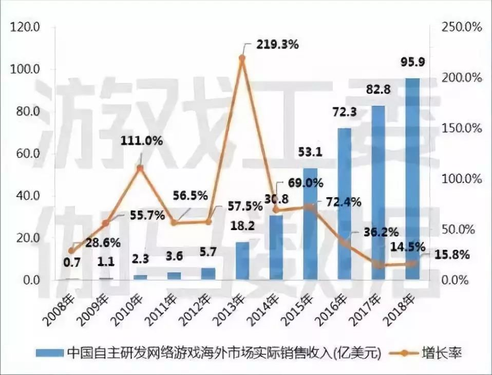 2018年中国自主研发网络游戏的海外市场实际销售收入达95.9亿美元