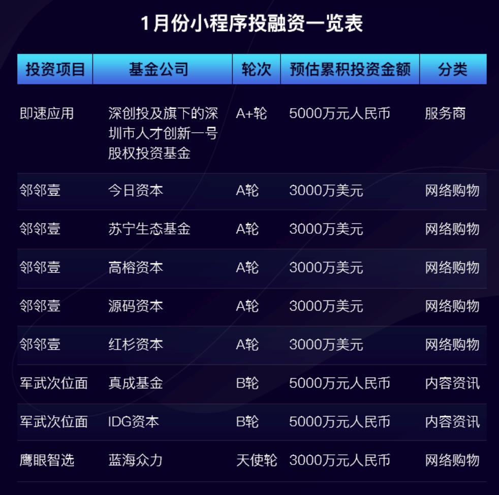 2019年1月小程序融資事件