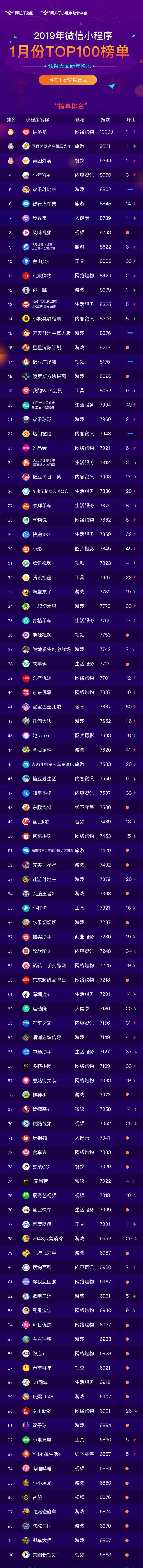 阿拉丁1月TOP100榜单发布
