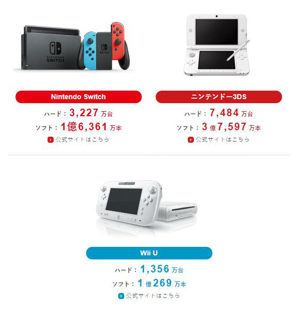 Switch累计销量3227万台 软件卖出1亿6361万份