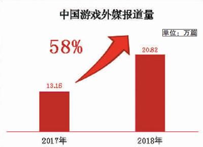 2018年中国游戏海外报道量超20万篇