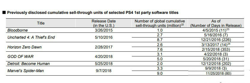 索尼公布2018财年Q3财报 PS4累计出货9420万台