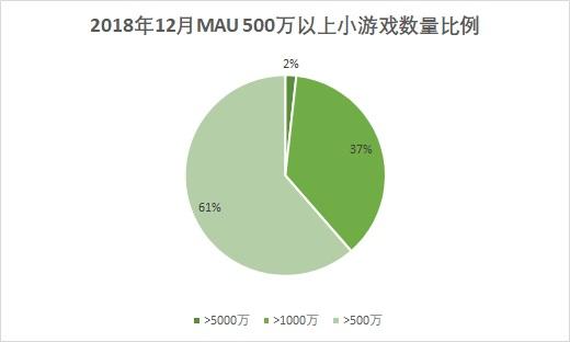 MAU超过5000万的产品为1款,超过千万的产品为21款,超过500万的产品为35款