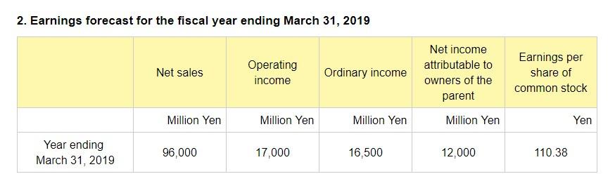 卡普空前三财季营收134亿日元 MHW销量超1100万套