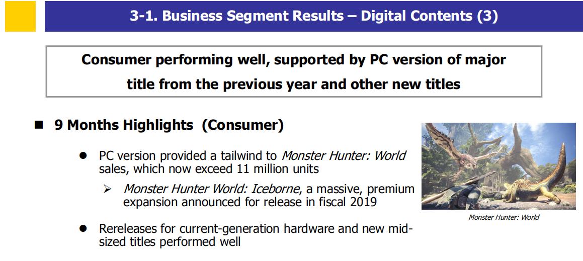 财报显示《怪物猎人:世界》销量已经突破1100万