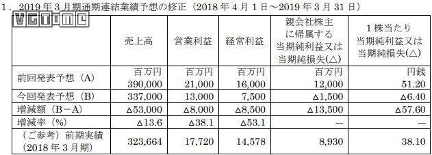 世嘉2019财年Q3财报:营收有所下滑 财年预期下调