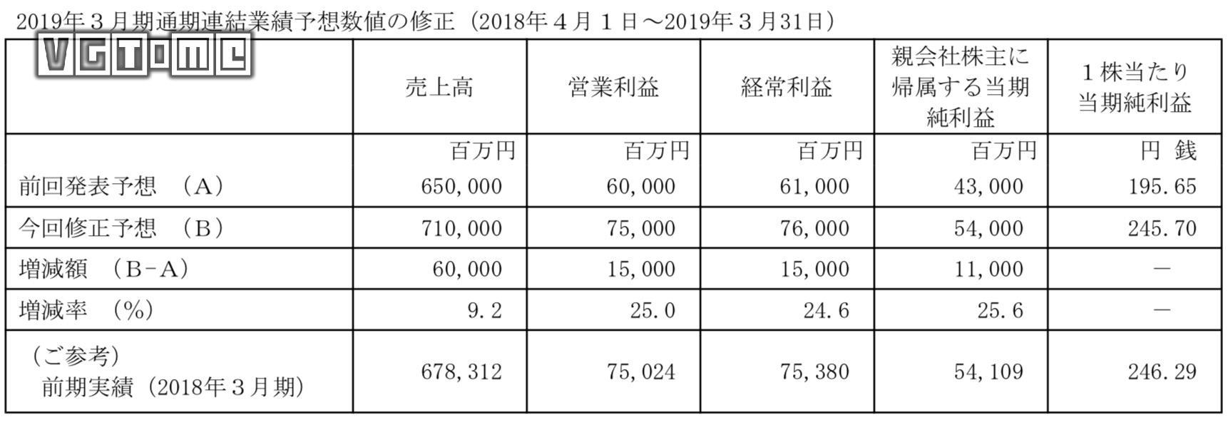万代南梦宫2019财年Q3财报营业利润同比增长30.7%