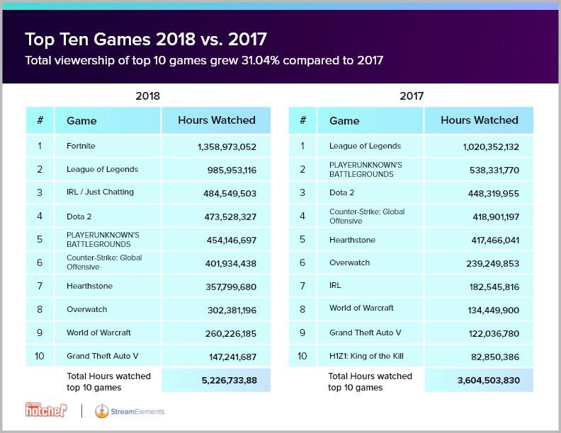 Twitch:2018年游戏视频累计观看时长近百亿小时